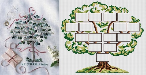 Arbre g n alogique tous les tages le blog - Idee arbre genealogique original ...